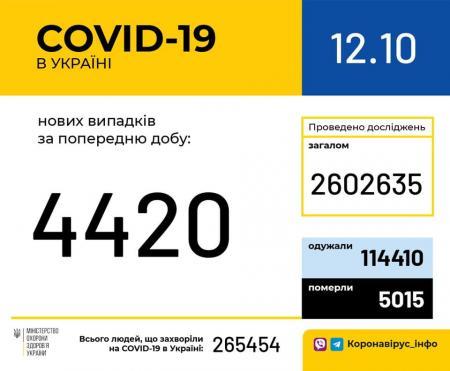 Covid-19. Украина. 5000 летальных исходов. Что нам дали 7 месяцев карантина?