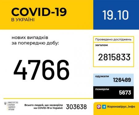 Covid-19. 40 миллионов инфицированных. Это много или мало? Украина и мир