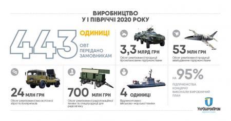 Укроборонпром передал заказчикам с начала года почти 450 единиц военной техники и вооружения