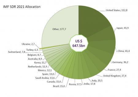 Кто и как получает деньги МВФ: немного о мифах