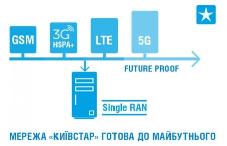 3G_future_proof